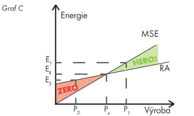 Dosahujete skvělých úspor energie, data přece mluví jasně. Ne tak docela.